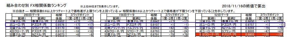 FX相関係数ランキング