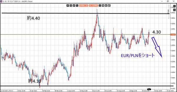 EUR/PLNチャート