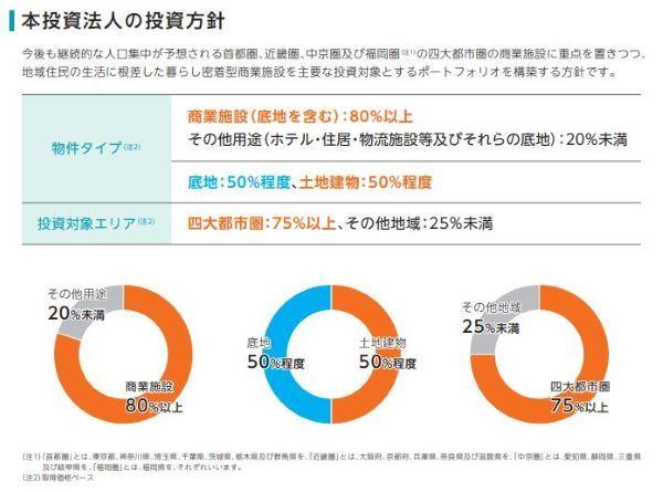 エスコンジャパンの投資方針図